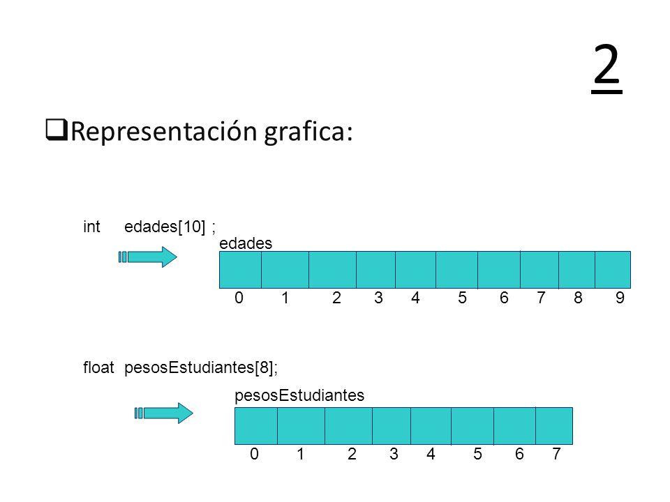 Representación grafica: 2 edades 0 1 2 3 4 5 6 7 8 9 int edades[10] ; float pesosEstudiantes[8]; pesosEstudiantes 0 1 2 3 4 5 6 7