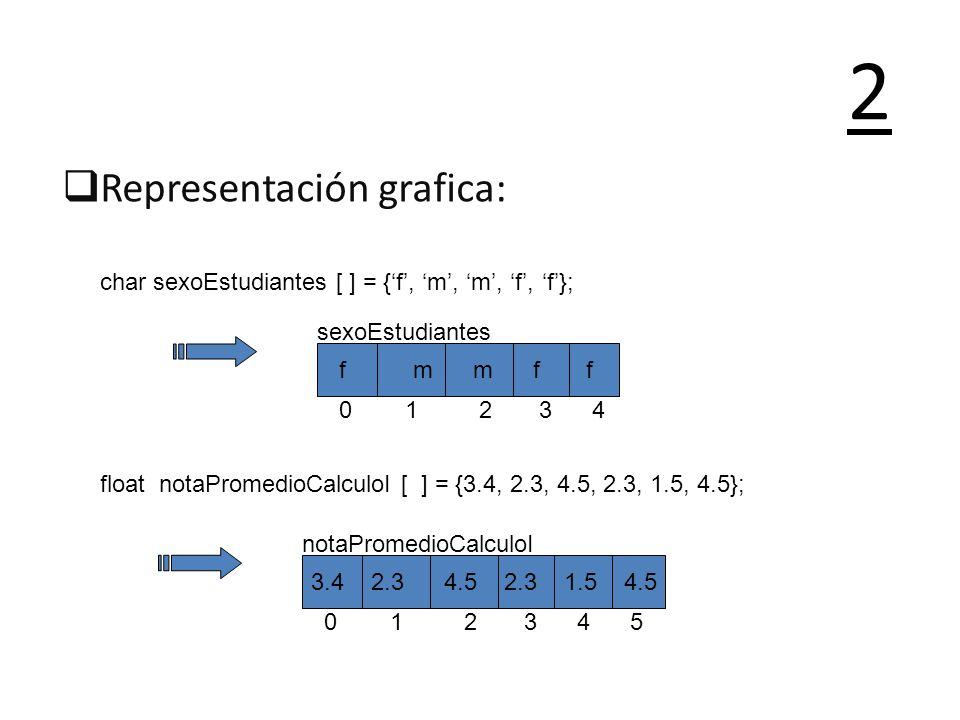 Representación grafica: 2 char sexoEstudiantes [ ] = {f, m, m, f, f}; float notaPromedioCalculoI [ ] = {3.4, 2.3, 4.5, 2.3, 1.5, 4.5}; sexoEstudiantes