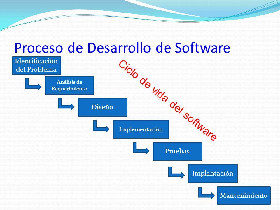 Proceso de Desarrollo de Software Identificación del Problema Análisis de Requerimiento Diseño Implementación Implantación Pruebas Mantenimiento Ciclo