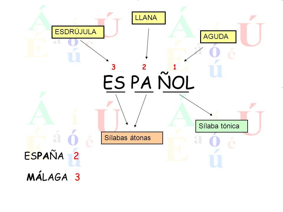 ES PA ÑOL Sílaba tónica Sílabas átonas 123 AGUDA LLANA ESDRÚJULA ESPAÑA 2 MÁLAGA 3