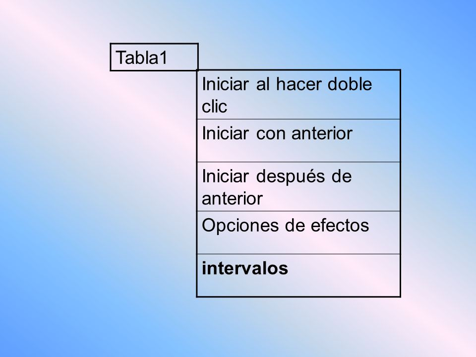 Tabla1 Iniciar al hacer doble clic Iniciar con anterior Iniciar después de anterior Opciones de efectos intervalos