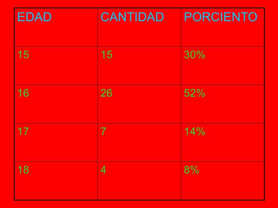 SEXOCANTIDADPORCIENTO MASCULINO2754% FEMENINO2040%