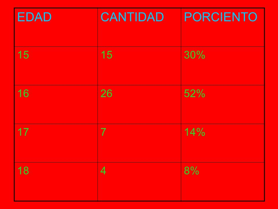 EDADCANTIDADPORCIENTO 15 30% 162652% 17714% 1848%