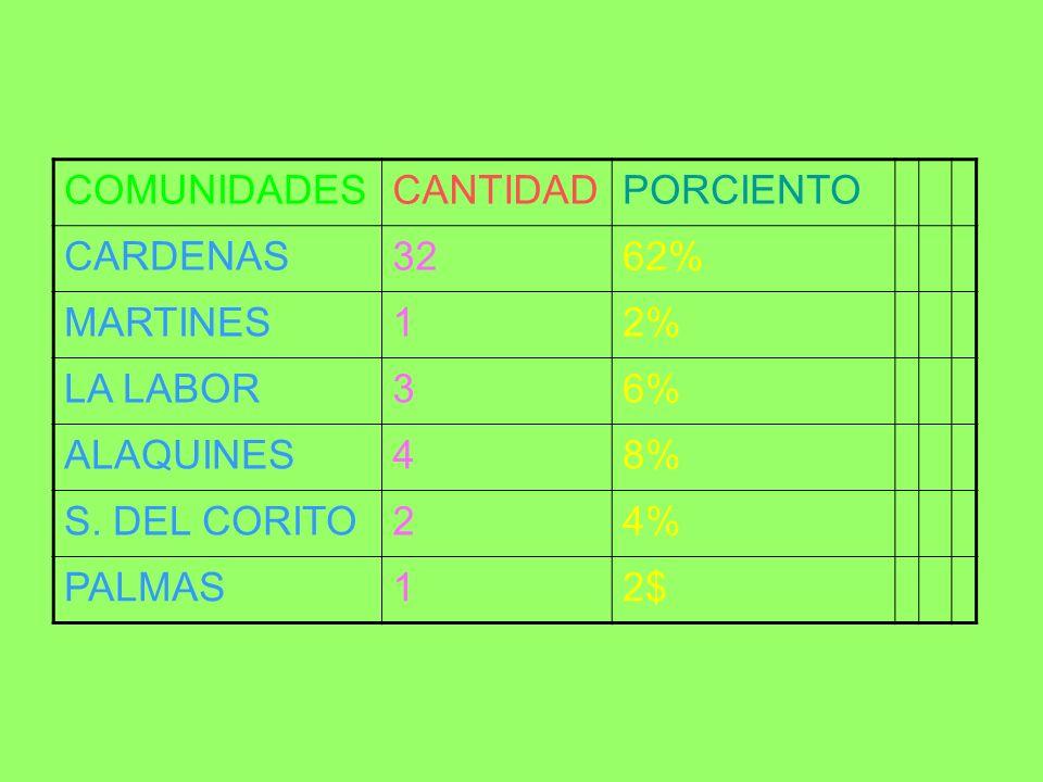 COMUNIDADESCANTIDADPORCIENTO CARDENAS3262% MARTINES12% LA LABOR36% ALAQUINES48% S. DEL CORITO24% PALMAS12$