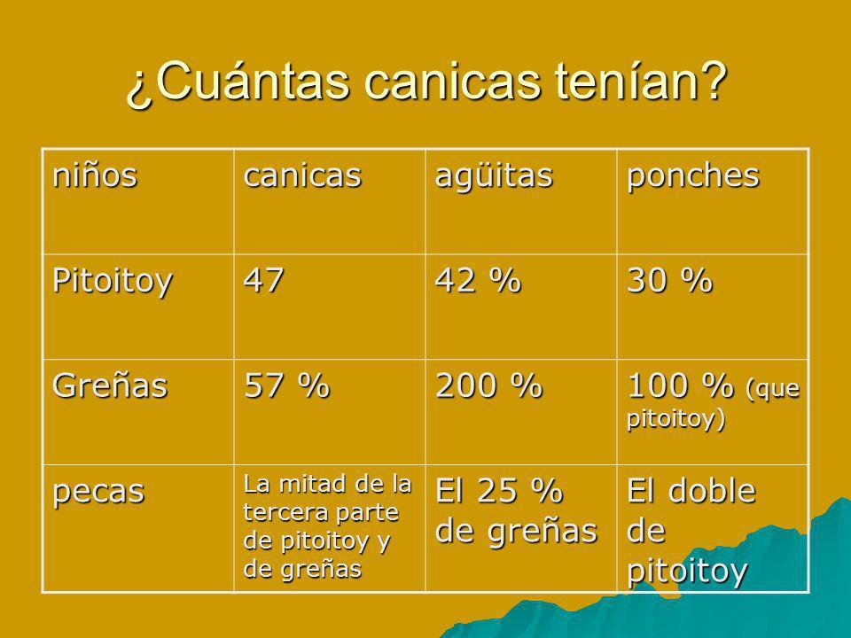 ¿Cuántas canicas tenían? niñoscanicasagüitasponches Pitoitoy47 42 % 30 % Greñas 57 % 200 % 100 % (que pitoitoy) pecas La mitad de la tercera parte de