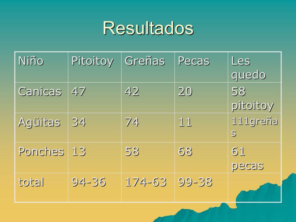 Resultados NiñoPitoitoyGreñasPecas Les quedo Canicas474220 58 pitoitoy Agüitas347411 111greña s Ponches135868 61 pecas total94-36174-6399-38