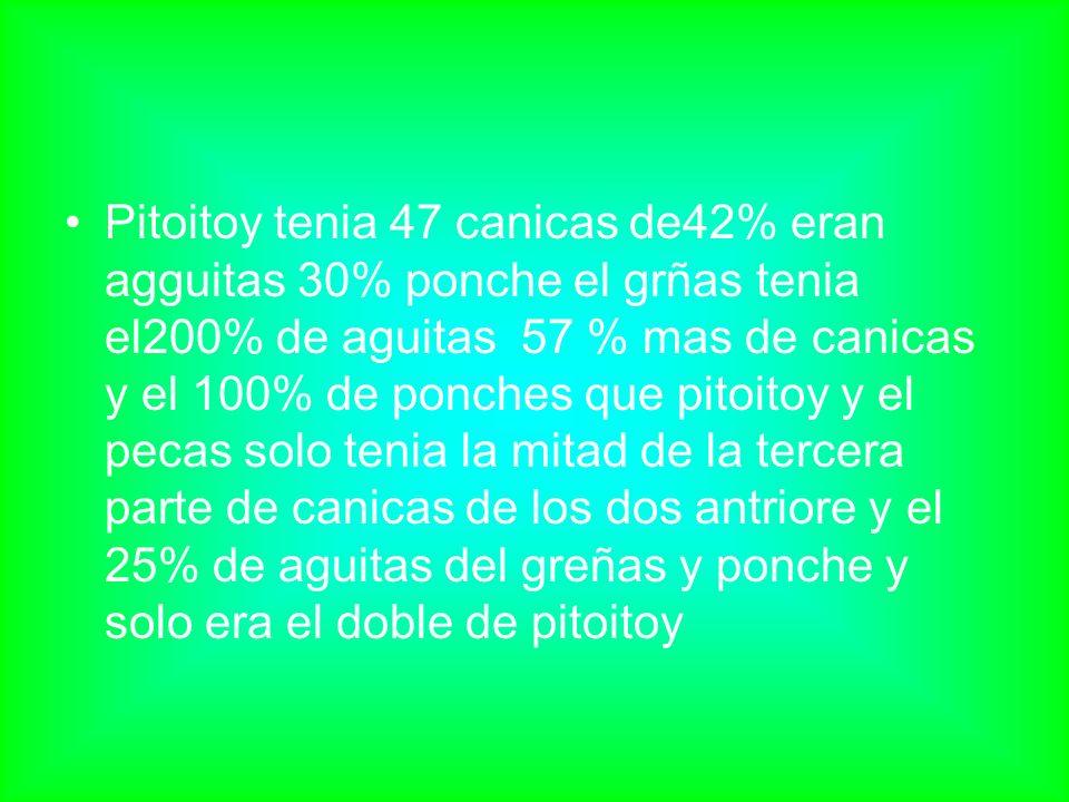 Pitoitoy tenia 47 canicas de42% eran agguitas 30% ponche el grñas tenia el200% de aguitas 57 % mas de canicas y el 100% de ponches que pitoitoy y el pecas solo tenia la mitad de la tercera parte de canicas de los dos antriore y el 25% de aguitas del greñas y ponche y solo era el doble de pitoitoy