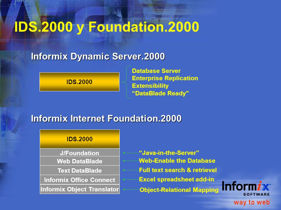 IDS.2000 y Foundation.2000 Informix Dynamic Server.2000 Informix Internet Foundation.2000 Informix Dynamic Server.2000 Informix Internet Foundation.20