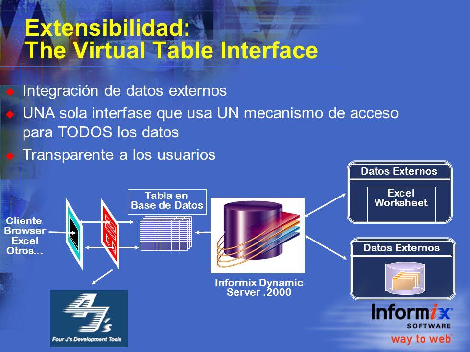 u Integración de datos externos u UNA sola interfase que usa UN mecanismo de acceso para TODOS los datos u Transparente a los usuarios Tabla en Base de Datos Cliente Browser Excel Otros...