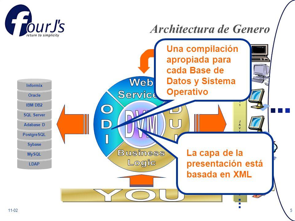11-025 Architectura de Genero ASCIIASCII WINDOWSWINDOWS X11X11 JAVAJAVA HTMLHTML WMLWML LDAP MySQL Sybase PostgreSQL Adabase D SQL Server IBM DB2 Oracle Informix Una compilación apropiada para cada Base de Datos y Sistema Operativo La capa de la presentación está basada en XML