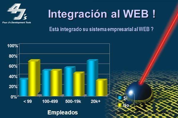 Operan 24x7 de forma continua los 365 días del año En el 2003, 30–50% del eCommerce se hará fuera del horario normal de oficina Características de las Aplicaciones en Internet