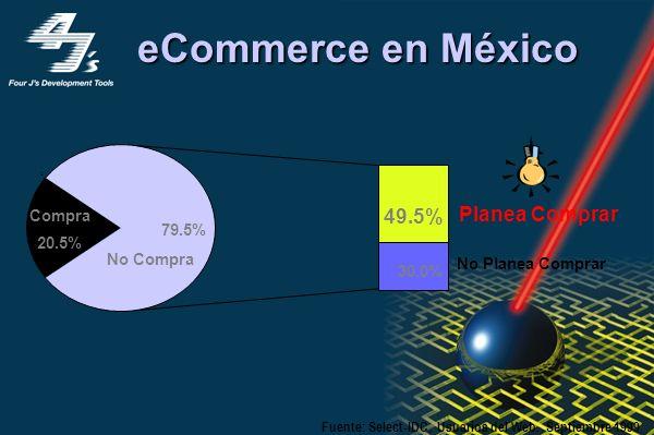 eCommerce en México Compra 20.5% No Compra 79.5% Fuente: Select-IDC, Comunidades Virtuales, Feb 98. Usuarios del Web. Sep 99 1999