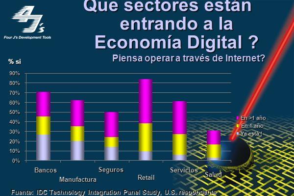 eCommerce (US$B) WWW Usuarios (M) 0 100 200 300 400 500 600 700 9596979899000102 800 900 03 Source: IDC Internet Commerce Market Model, V 5.0 Que proy