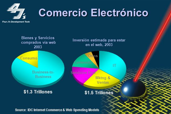 0% 10% 20% 30% 40% 50% 60% 70% 80% 90% Bancos Manufactura Seguros Retail ServiciosSalud Fuente: IDC Technology Integration Panel Study, U.S.
