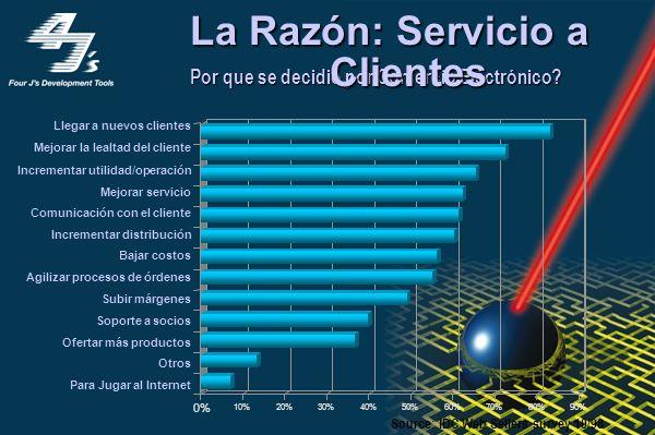 Comercio Electrónico Inversión estimada para estar en el web, 2003 $1.5 Trillones IT Contenido Mktng & Ventas Servicios Prof Otros Business-to- Busine