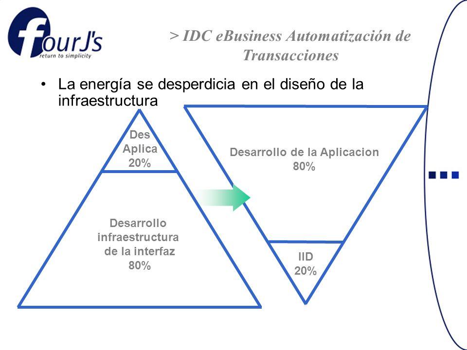 La energía se desperdicia en el diseño de la infraestructura Desarrollo infraestructura de la interfaz 80% Des Aplica 20% Desarrollo de la Aplicacion