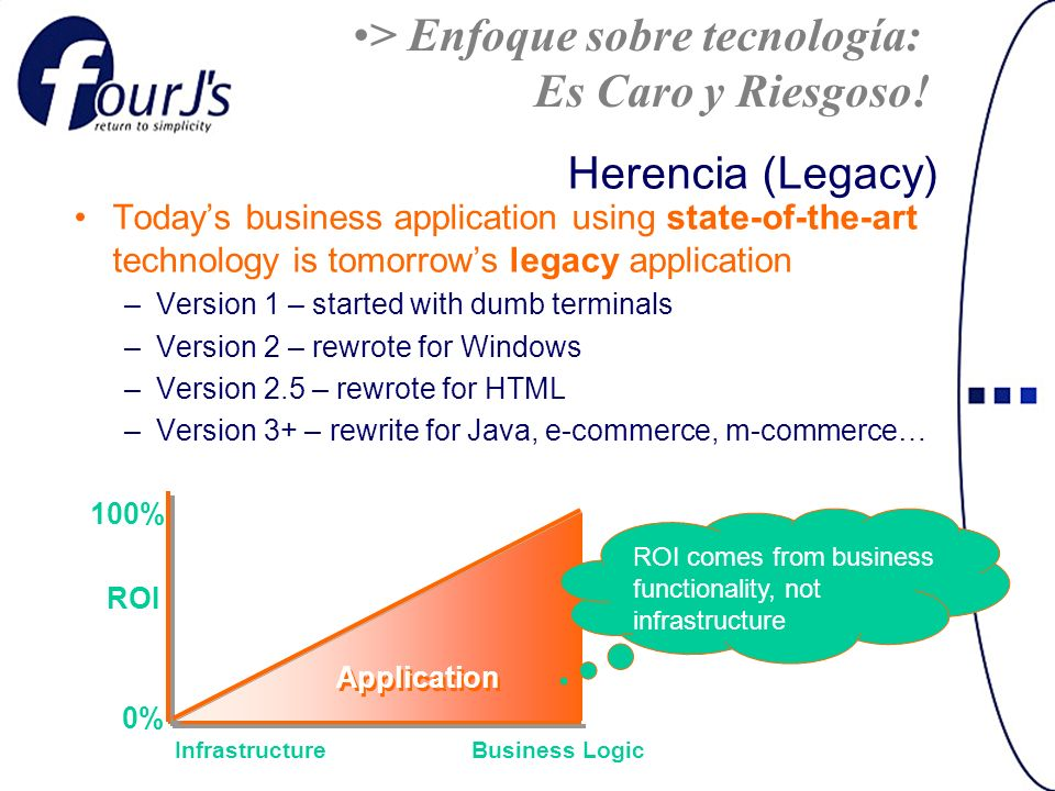 Herencia (Legacy) Todays business application using state-of-the-art technology is tomorrows legacy application –Version 1 – started with dumb terminals –Version 2 – rewrote for Windows –Version 2.5 – rewrote for HTML –Version 3+ – rewrite for Java, e-commerce, m-commerce… ROI 0% 100% InfrastructureBusiness Logic Application ROI comes from business functionality, not infrastructure > Enfoque sobre tecnología: Es Caro y Riesgoso!