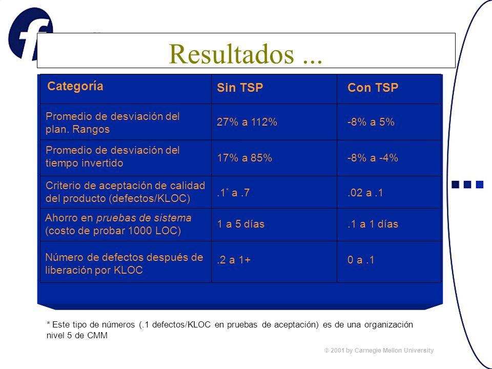Categoría Con TSPSin TSP Promedio de desviación del plan. Rangos 27% a 112%-8% a 5% Promedio de desviación del tiempo invertido 17% a 85%-8% a -4% Cri
