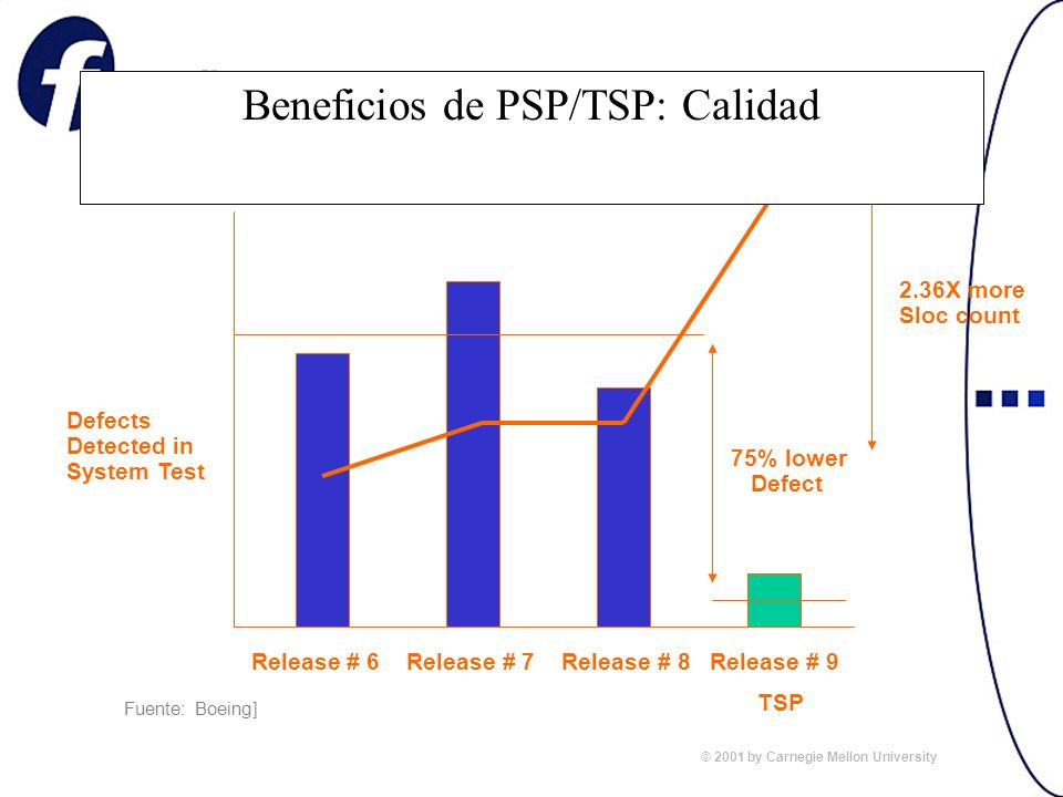Defects Detected in System Test Release # 6 Release # 7 Release # 8 Release # 9 75% lower Defect TSP (Pilot #1) 2.36X more Sloc count Software Size Beneficios de PSP/TSP: Calidad [Fuente: Boeing] © 2001 by Carnegie Mellon University