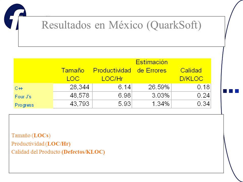 Resultados en México (QuarkSoft) Tamaño (LOCs) Productividad (LOC/Hr) Calidad del Producto (Defectos/KLOC)