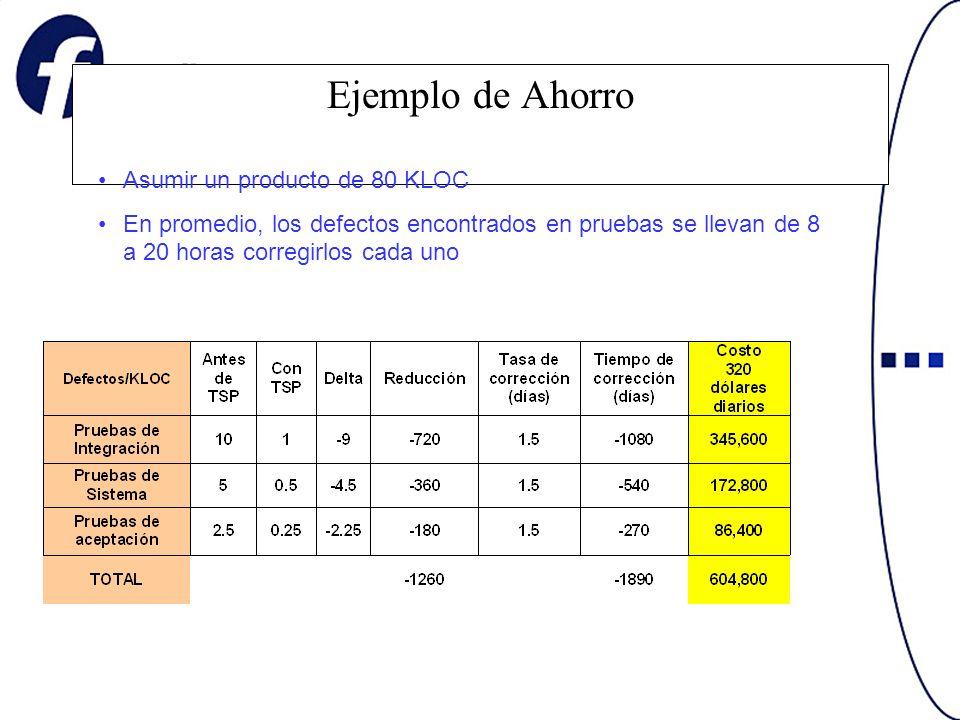 Ejemplo de Ahorro Asumir un producto de 80 KLOC En promedio, los defectos encontrados en pruebas se llevan de 8 a 20 horas corregirlos cada uno