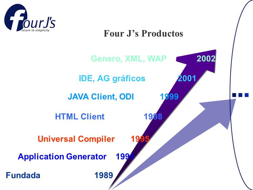 Four Js Productos JAVA Client, ODI 1999 HTML Client 1998 Universal Compiler 1995 Application Generator 1991 Fundada 1989 IDE, AG gráficos 2001 Genero, XML, WAP 2002