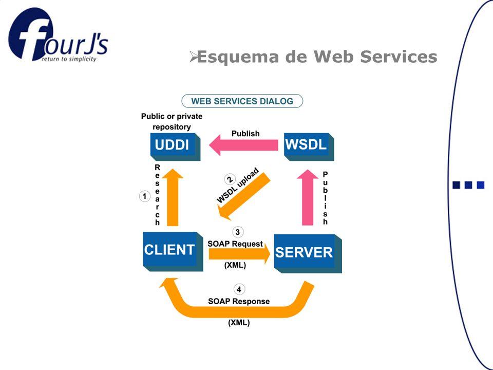 Esquema de Web Services