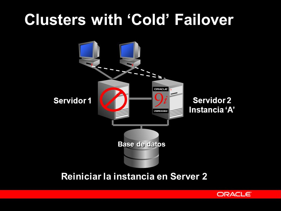 Al fallar la instancia 1, la Base de datos permanece disponible Se protege de fallas de Servidor Base de datos Servidor 2 Instancia B Servidor 1 Instancia A Real Application Clusters