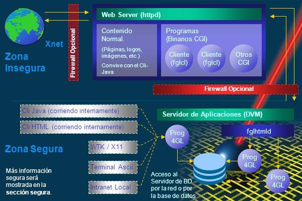 Zona Segura WTK / X11 Terminal Ascii Intranet Local Servidor de Aplicaciones (DVM) fglhtmld Prog 4GL Acceso al Servidor de BD por la red o por la base