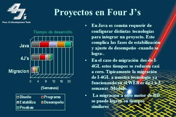 Proyectos en Four Js En Java es común requerir de configurar distintas tecnologías para integrar un proyecto. Esto complica las fases de estabilizació