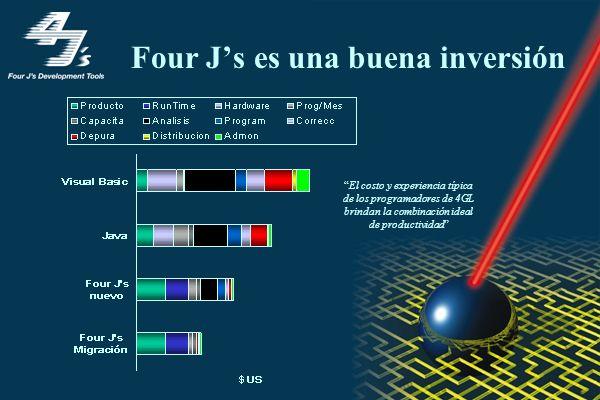 Four Js es una buena inversión El costo y experiencia típica de los programadores de 4GL brindan la combinación ideal de productividad