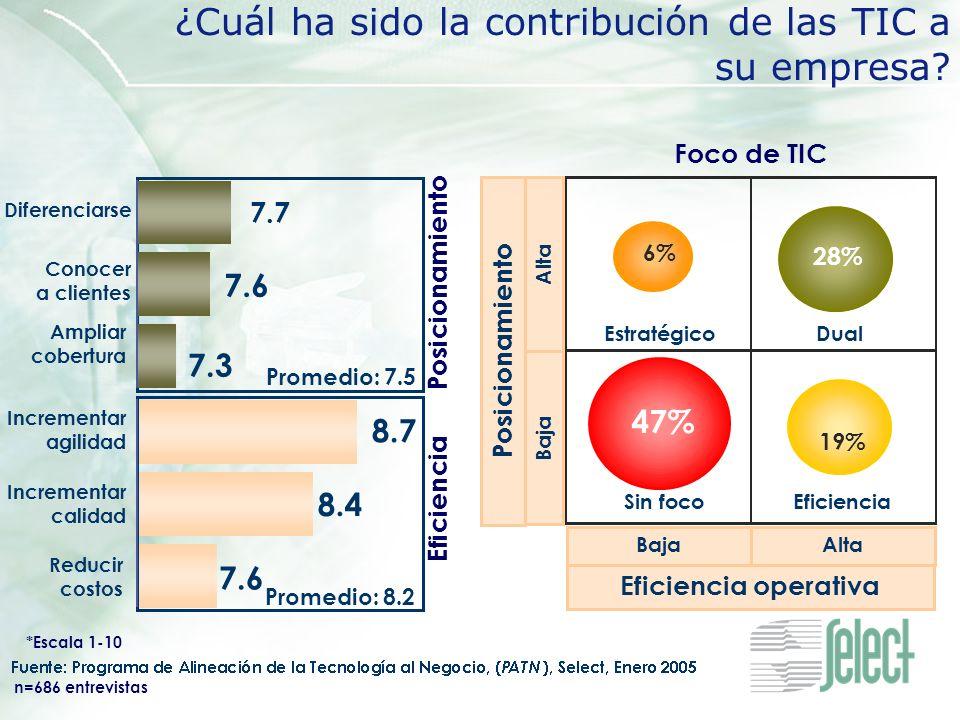 ¿Cuál ha sido la contribución de las TIC a su empresa? 28% Dual 6% Estratégico 19% Eficiencia 47% Sin foco Foco de TIC BajaAlta Eficiencia operativa A