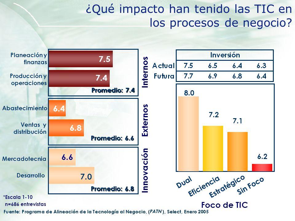 ¿Qué impacto han tenido las TIC en los procesos de negocio? 8.0 7.2 7.1 6.2 Dual Eficiencia Estratégico Sin Foco Foco de TIC Abastecimiento 7.5 7.4 Pr