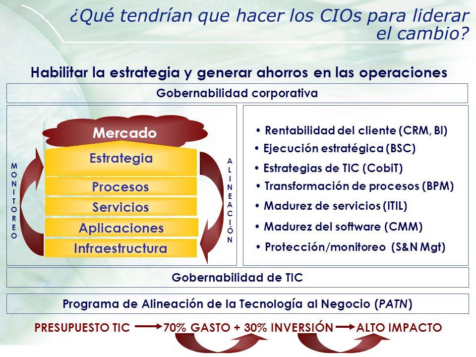 ¿Qué tendrían que hacer los CIOs para liderar el cambio? Gobernabilidad corporativa Gobernabilidad de TIC Mercado Estrategia Procesos Servicios Infrae