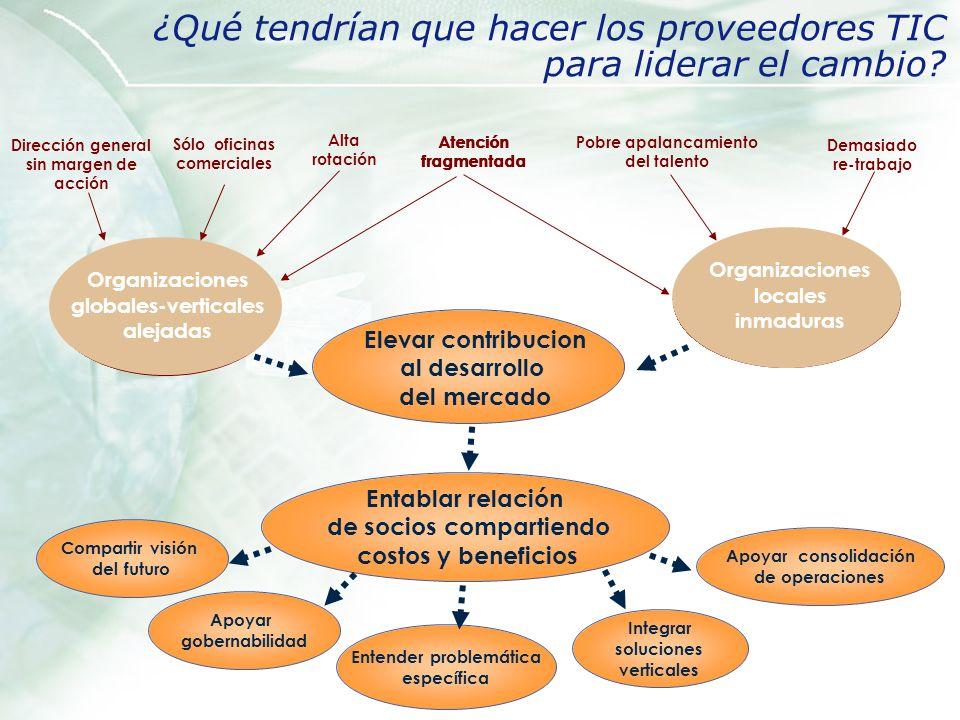 Organizaciones locales inmaduras Organizaciones globales-verticales alejadas Organizaciones globales-verticales alejadas Organizaciones locales inmadu