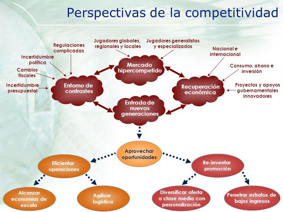 Perspectivas del mercado TIC TIC 12.2% 9.9% 2005 TCCA 05-07 -2% 3% 8% 13% 18% 23% 2000200120022003200420052006 2007 0% 2% 4% 6% 8% 10% 12% 14% Crecimientos anualTasas de crecimiento Serv Tel 12.7% 9.5% Serv Tel TI 10.8% 11.1 % TI Fuente: Elaborado de Planeta Digital, WITSA (2004) y Modelo de la Demanda TIC, Select (2005) TI reaccionó rápido a la desaceleración y lento a la recuperación