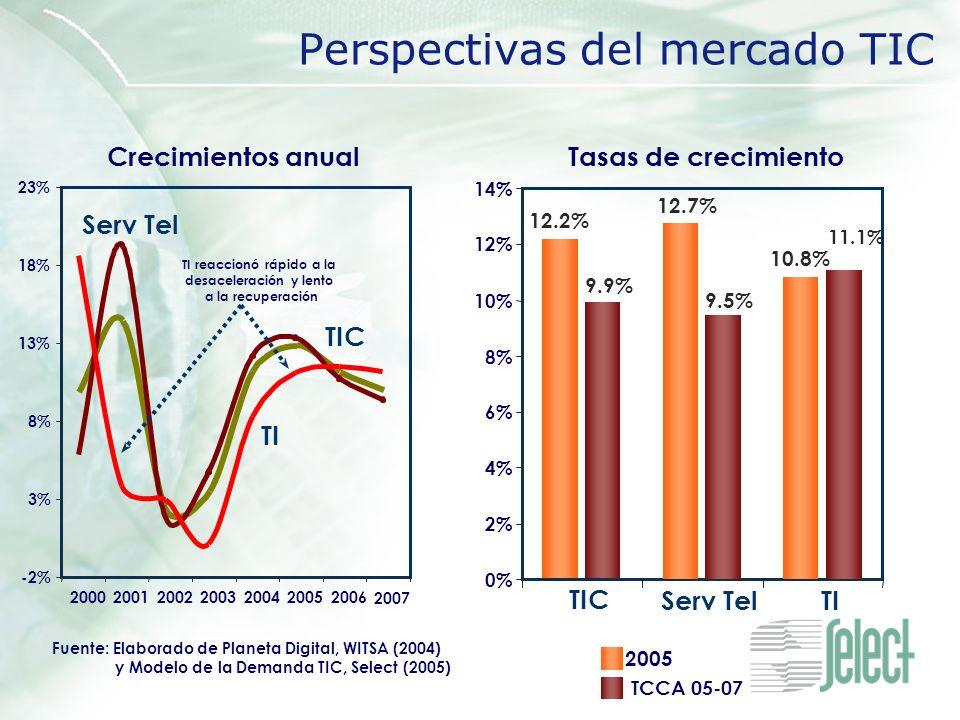 Perspectivas del mercado TIC TIC 12.2% 9.9% 2005 TCCA 05-07 -2% 3% 8% 13% 18% 23% 2000200120022003200420052006 2007 0% 2% 4% 6% 8% 10% 12% 14% Crecimi