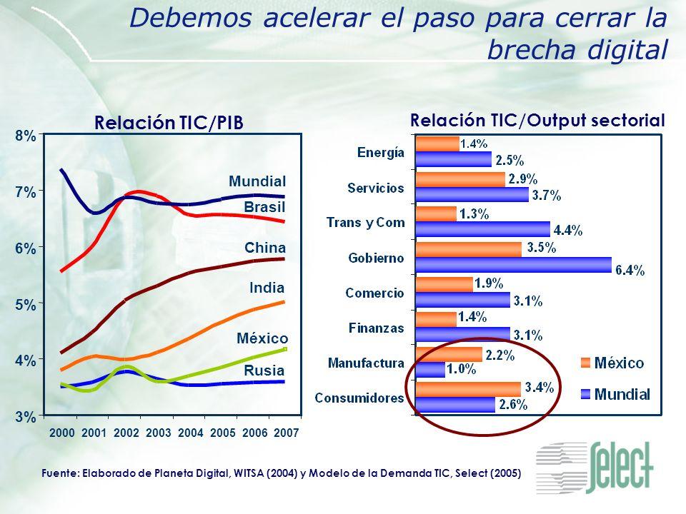 Debemos acelerar el paso para cerrar la brecha digital Fuente: Elaborado de Planeta Digital, WITSA (2004) y Modelo de la Demanda TIC, Select (2005) Re