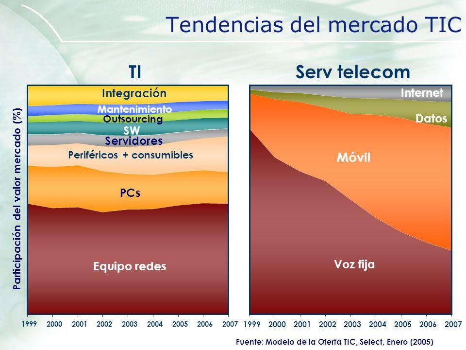Tendencias del mercado TIC Voz fija Móvil Datos Internet 199920002001200220032004200520062007 Serv telecom Equipo redes PCs Servidores SW Outsourcing