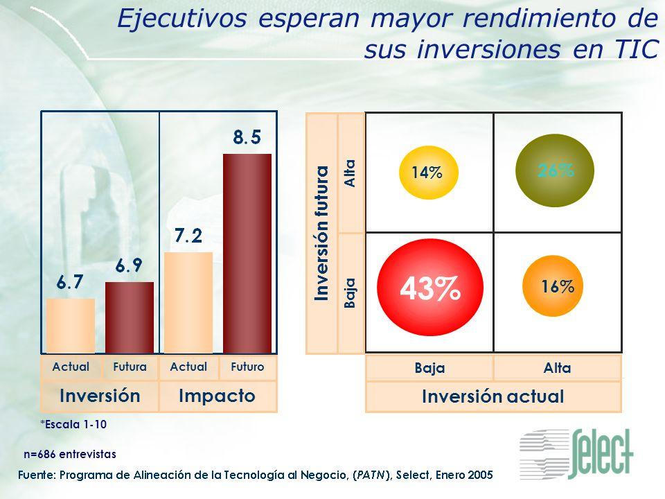 ActualFutura Inversión ActualFuturo Impacto *Escala 1-10 Ejecutivos esperan mayor rendimiento de sus inversiones en TIC 16% 26% 14% 43% BajaAlta Inver