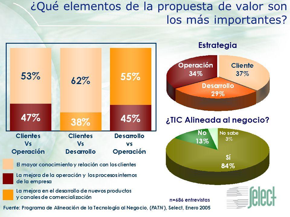 ¿Qué elementos de la propuesta de valor son los más importantes? Estrategia n=686 entrevistas ¿TIC Alineada al negocio?