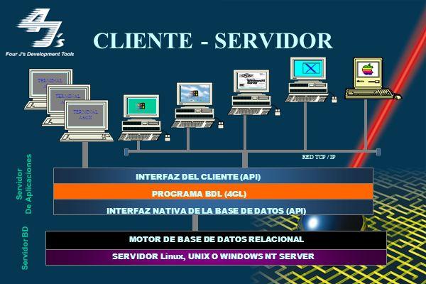 CLIENTE - SERVIDOR TERMINAL ASCII TERMINAL ASCII TERMINAL ASCII INTERFAZ DEL CLIENTE (API) PROGRAMA BDL (4GL) INTERFAZ NATIVA DE LA BASE DE DATOS (API) MOTOR DE BASE DE DATOS RELACIONAL SERVIDOR Linux, UNIX O WINDOWS NT SERVER WIN 95 WIN 3.11 RED TCP / IP Servidor De Aplicaciones Servidor BD