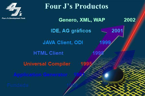 Características de la Tecnología Ambiente integrado de desarrollo Generador automático de aplicaciones gráficas y/o WEB con código documentado en BDL Código totalmente escalable y portable de Unix (HPUX, AIX, Solaris, Linux, …) a Windows NT (2000) Aplicaciones con arquitectura Cliente delgado / Servidor muy eficiente Soporte a tecnologías WEB Internet / Intranet y WAP Fácil administración y bajo costo de mantenimiento