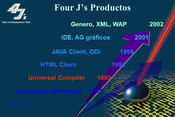 Four Js Productos JAVA Client, ODI 1999 HTML Client 1998 Universal Compiler 1995 Application Generator 1991 Fundada 1989 IDE, AG gráficos 2001 Genero,