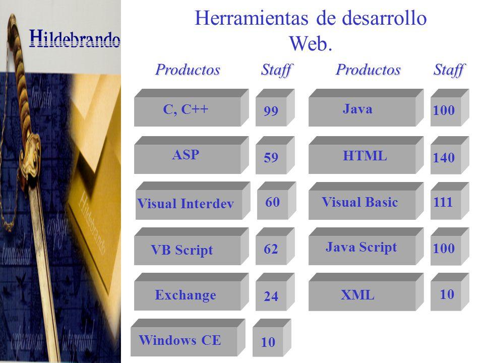Bases de Datos.