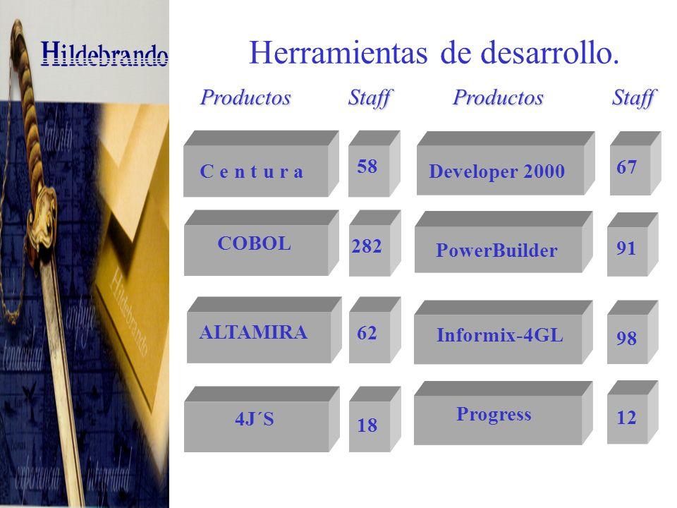 Herramientas de desarrollo Web.