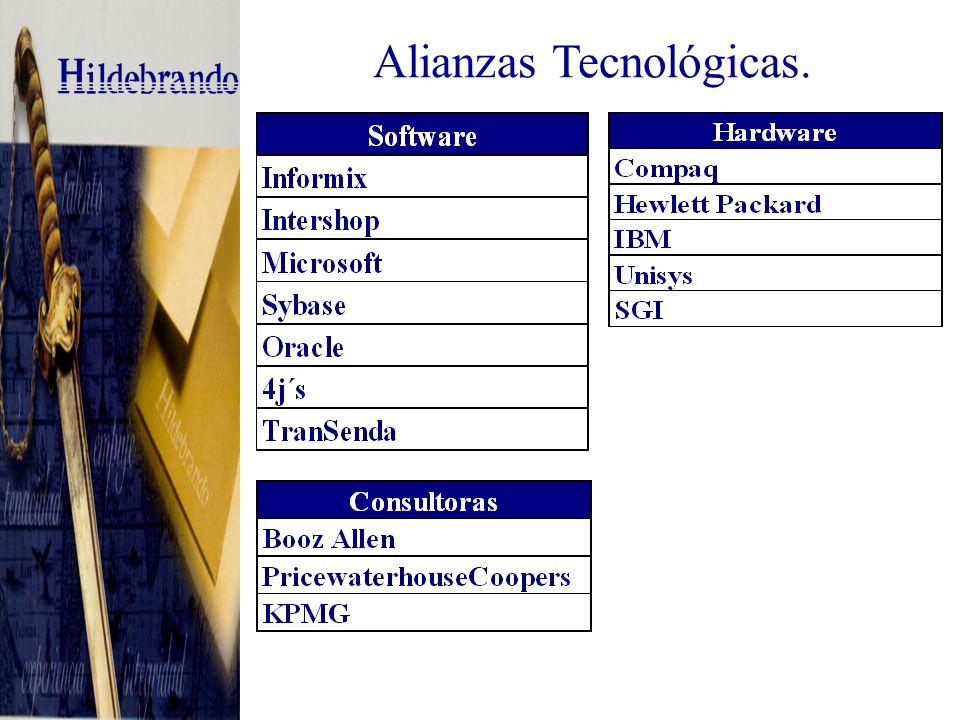 Otras Herramientas y Tecnologías.