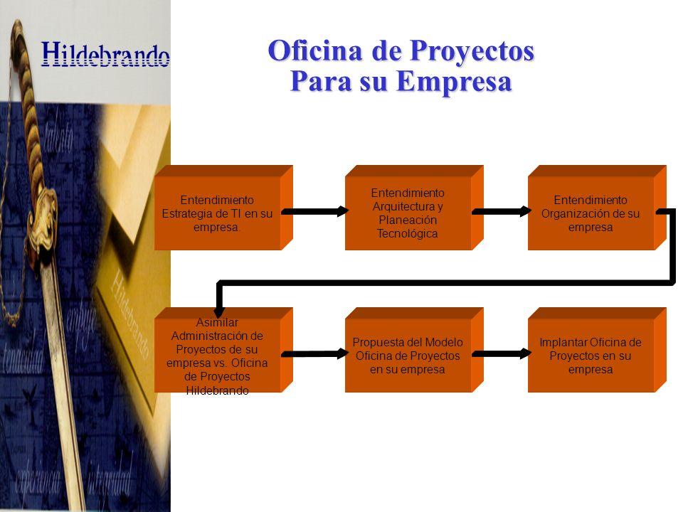 Satisfacción Cliente = Proyecto Exitoso Fronteras Oficina de Proyectos CALIDAD COSTO TIEMPO COSTO Todo lo que implica Dinero (gente,equipo,capacitación) TIEMPO No se puede apresurar ni detener CALIDAD Funcionalidad (lo que hace el producto), Desempeño (que tan bien esta la funcionalidad) COSTO Todo lo que implica Dinero (gente,equipo,capacitación) TIEMPO No se puede apresurar ni detener CALIDAD Funcionalidad (lo que hace el producto), Desempeño (que tan bien esta la funcionalidad)