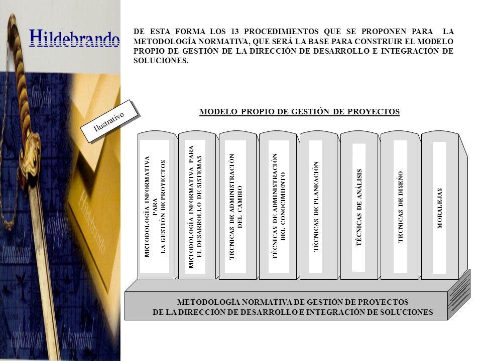 LA GESTIÓN DE PROYECTOS EN HILDEBRANDO ESTÁ DIVIDIDA EN GESTIÓN ESTRATÉGICA, TÁCTICA Y OPERATIVA, CADA UNA DE LAS CUALES SE APOYA EN UN PROCEDIMIENTO DEPENDIENDO DE LA ETAPA POR LA QUE ATRAVIESA EL DESARROLLO DEL SISTEMA 1.0Objetivo 2.0Alcance.
