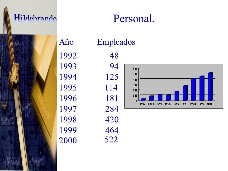 Personal. Año Empleados 1992 48 1993 94 1994125 1995114 1996181 1997284 1998420 1999464 2000 522